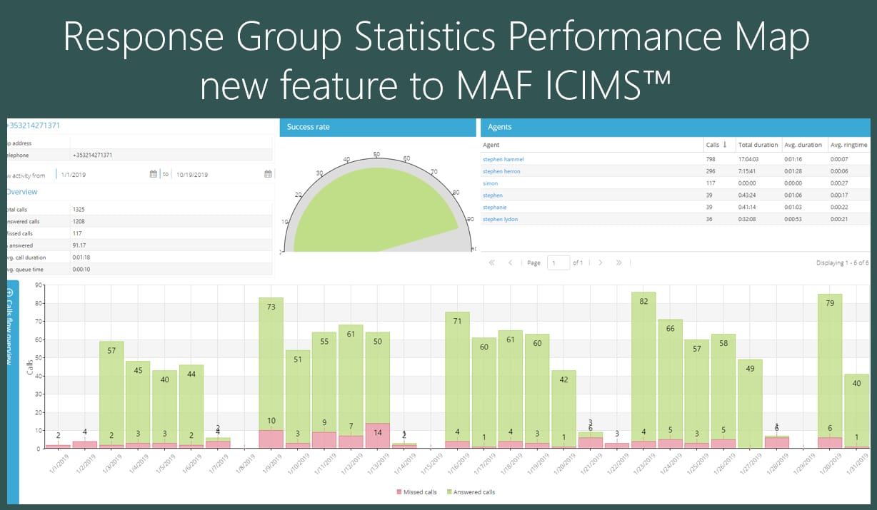 Skype for Business Response Group Performance Reporting