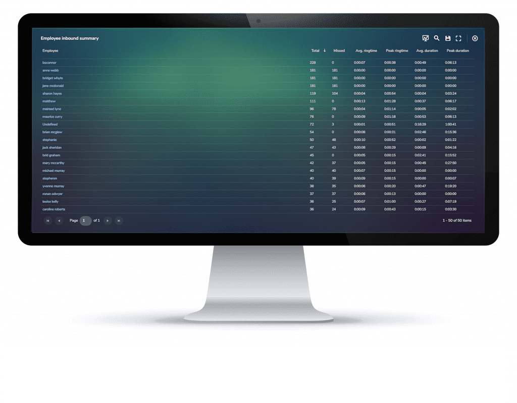 MAF ICIMS UC Reporting Employee Inbound Call Summary Dashboard
