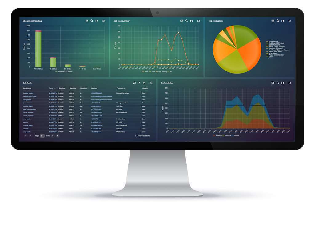 MAF ICIMS Unified Communications Reporting Dashboard