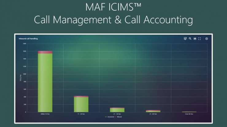 MAF ICIMS™ Call Management & Call Accounting