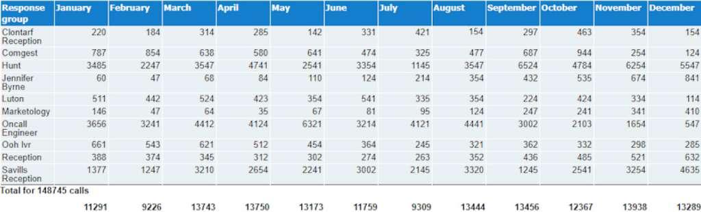 Response Group Monthly Breakdown Report